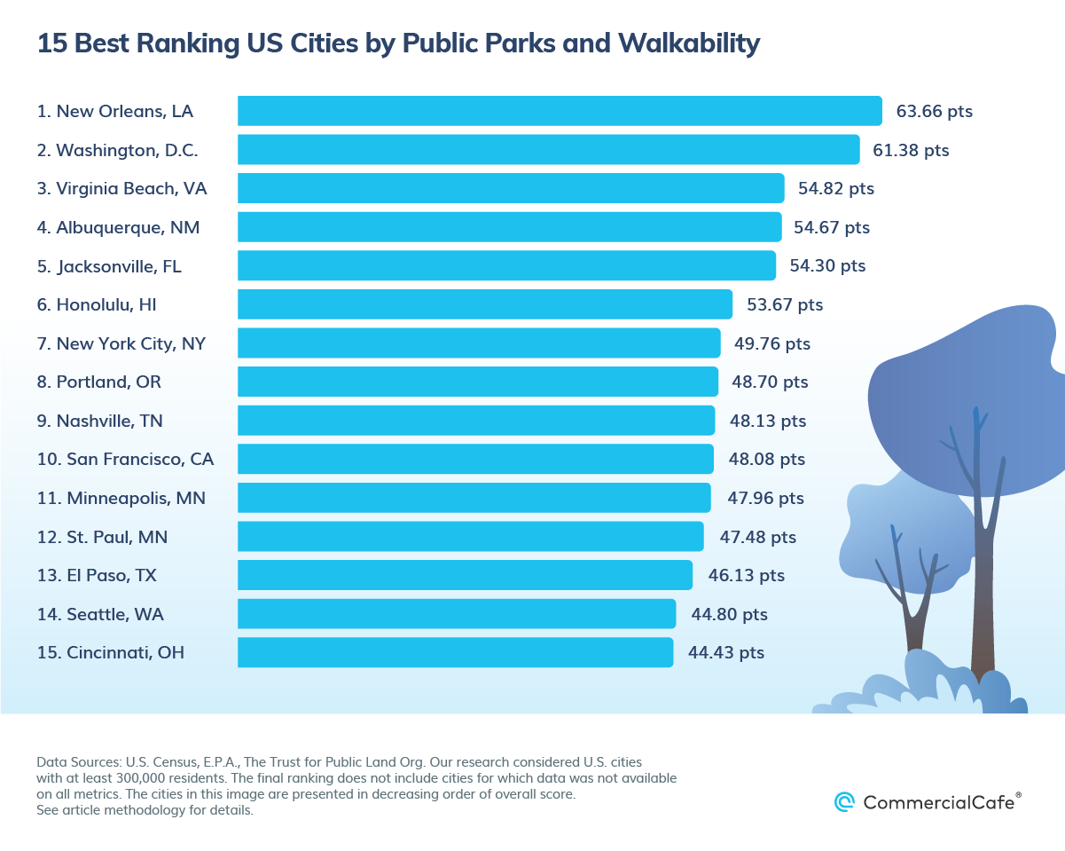 El Paso Named a Top US Cities by Public Parks and Walkability